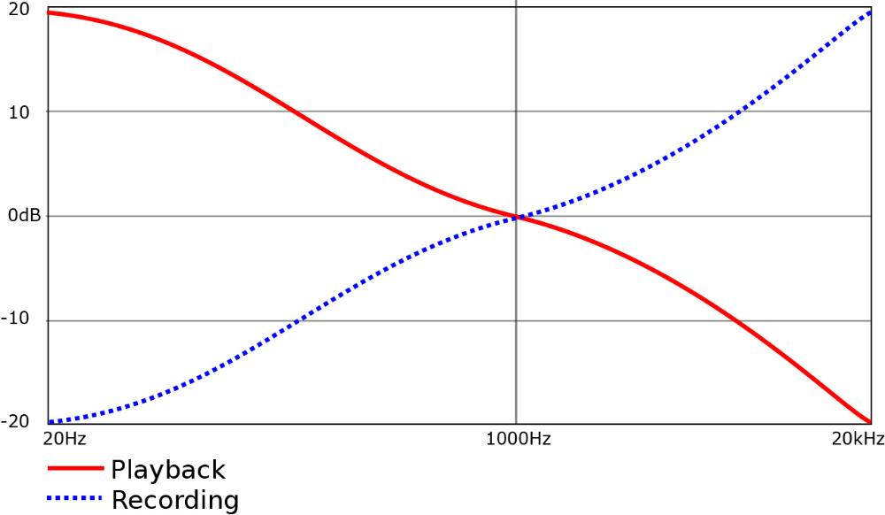 RIAA curves, normal and inverse