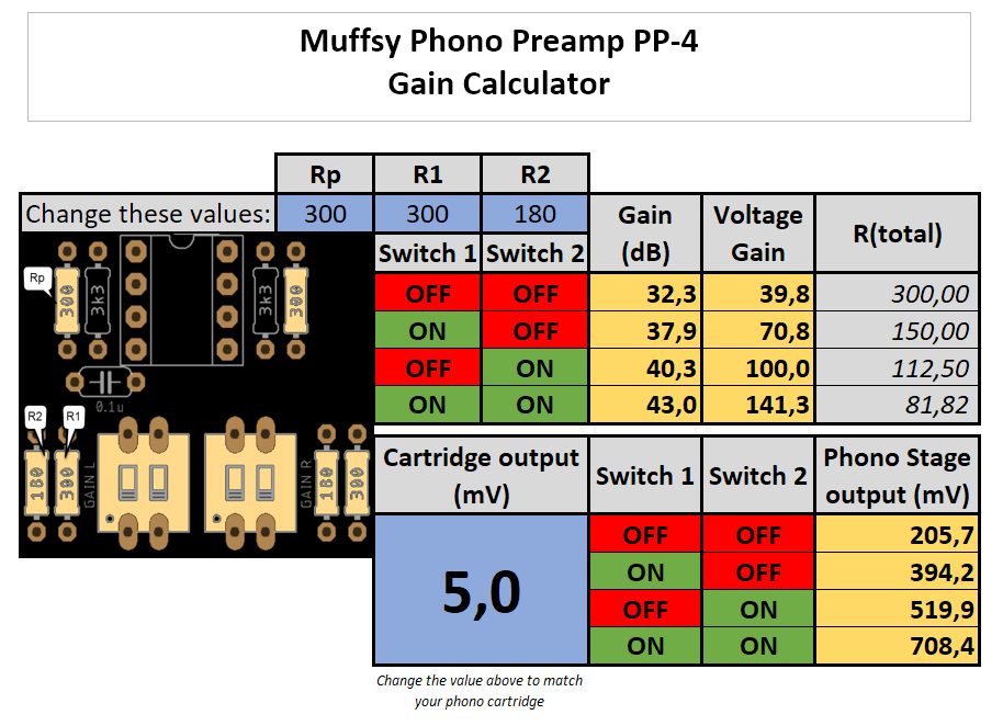 Muffsy Phono Preamp Gain Calculator